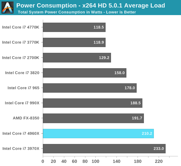 Power Consumption - x264 HD 5.0.1 Average Load