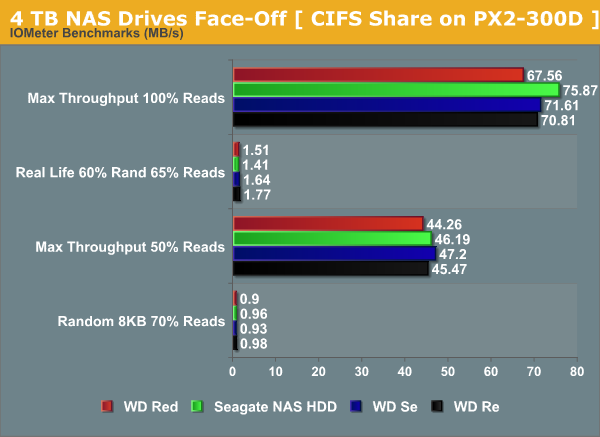 4 TB NAS Drives Face-Off