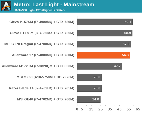 Metro: Last Light - Mainstream