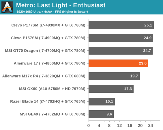 Metro: Last Light - Enthusiast