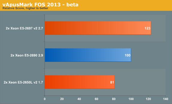 vApusMark FOS 2013 - beta