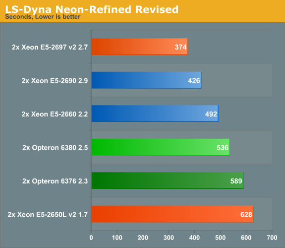 LS-Dyna Neon-Refined Revised