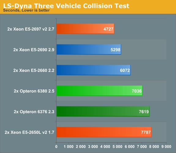 HPC: LSTC's LS Dyna - Intel's Xeon E5-2600 V2: 12-core Ivy