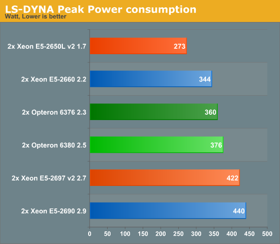 LS-DYNA Peak Power consumption