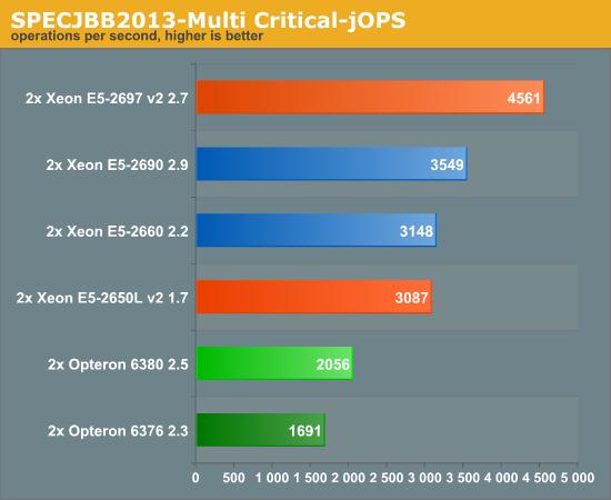 SPECJBB2013-Multi Critical-jOPS