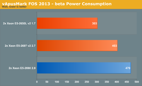 vApusMark FOS 2013 - beta Power Consumption