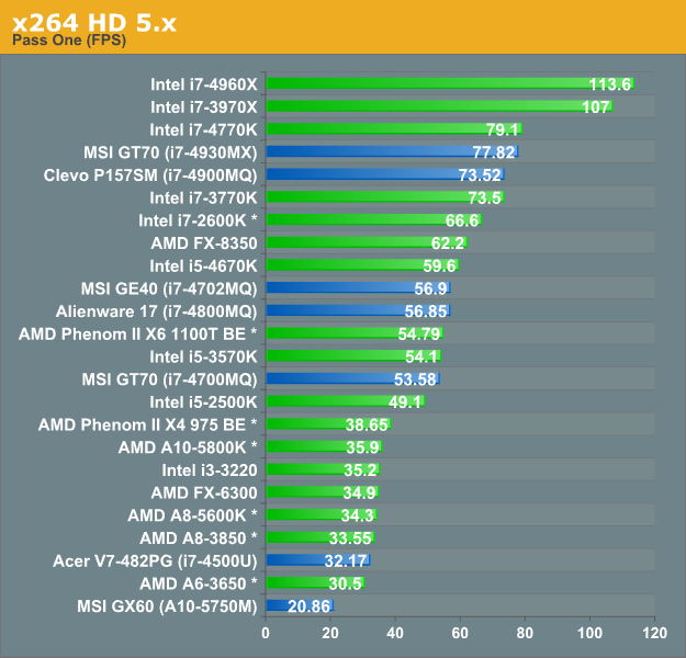 CPU/General Performance Discussion - Analyzing the Price of ...