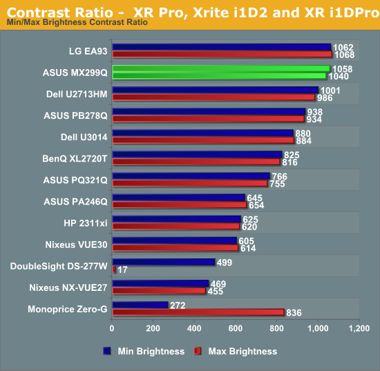 Contrast Ratio -  XR Pro, Xrite i1D2 and XR i1DPro