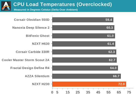 CPU Load Temperatures (Overclocked)