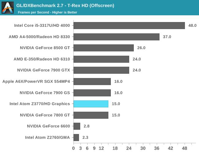 GL/DXBenchmark 2.7 - T-Rex HD (Offscreen)