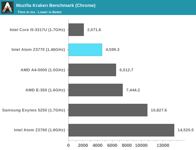 Mozilla Kraken Benchmark (Chrome)