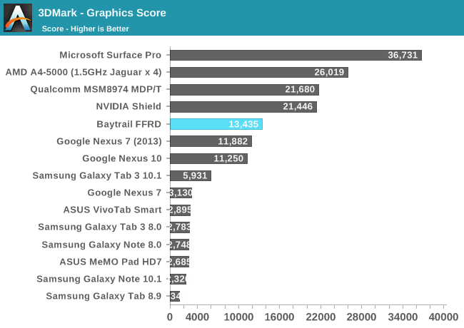 3DMark - Graphics Score