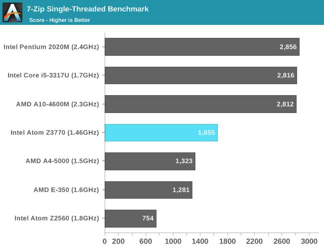 7-Zip Single-Threaded Benchmark