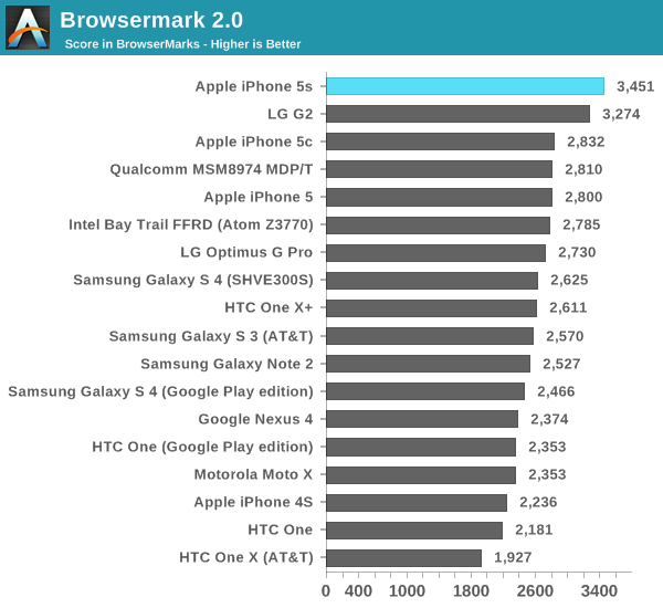 iphone 5s processor cpu performance the iphone 5s review 2909