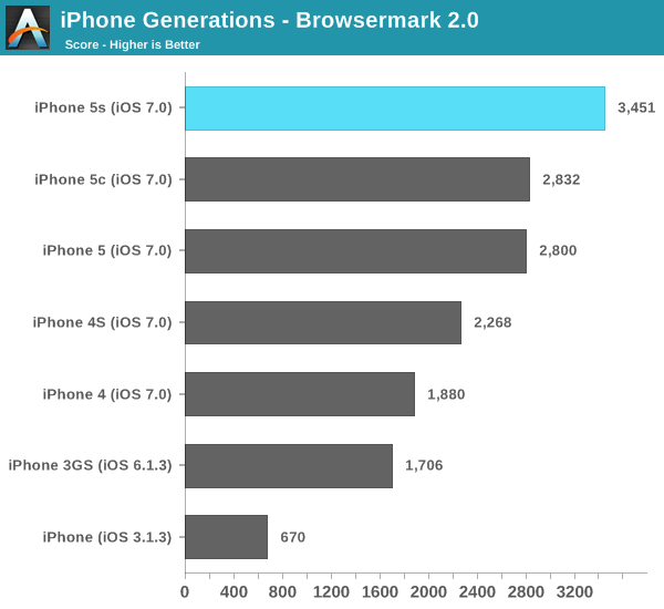iPhone Generations - Browsermark 2.0