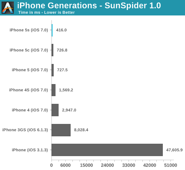 iPhone Generations - SunSpider 1.0