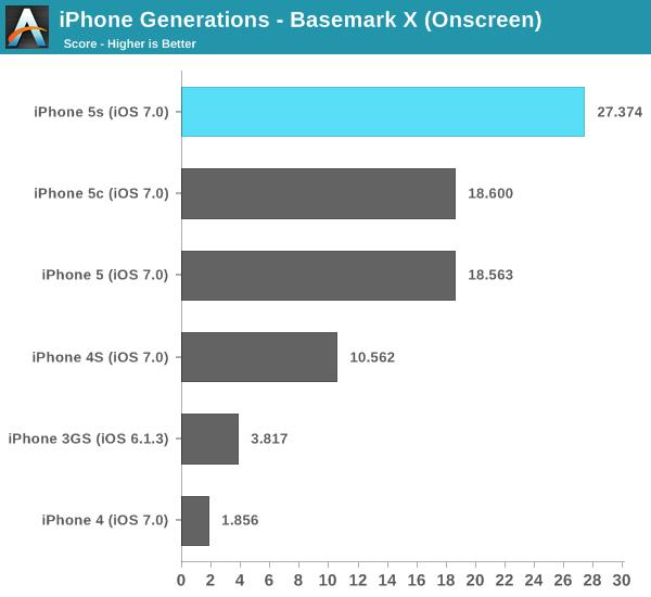 iPhone Generations - Basemark X (Onscreen)