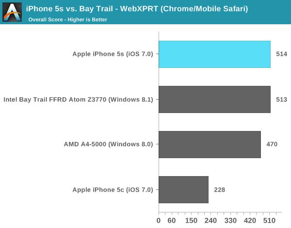 iPhone 5s vs. Bay Trail - WebXPRT (Chrome/Mobile Safari)