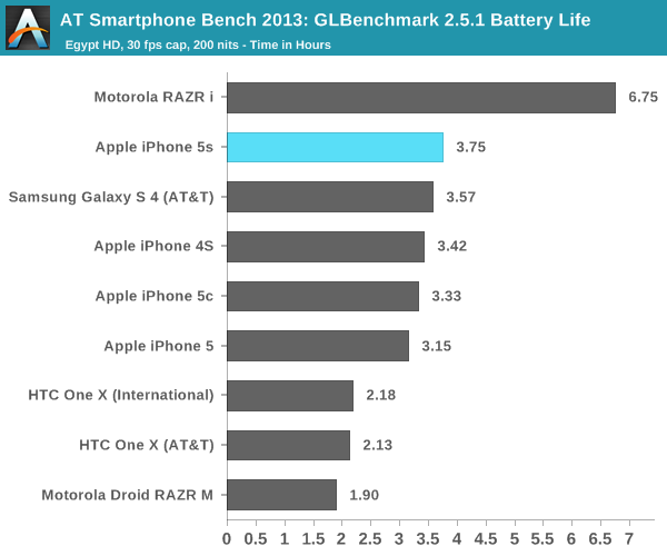 AT Smartphone Bench 2013: GLBenchmark 2.5.1 Battery Life