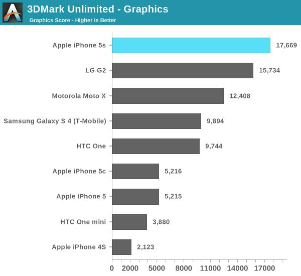3DMark Unlimited - Graphics