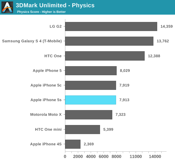 3DMark Unlimited - Physics