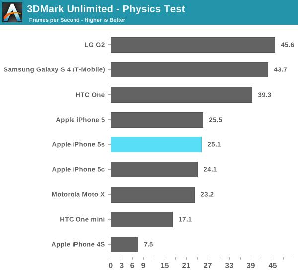 3DMark Unlimited - Physics Test