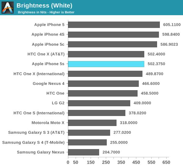 Brightness (White)
