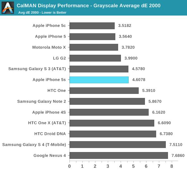 CalMAN Display Performance - Grayscale Average dE 2000
