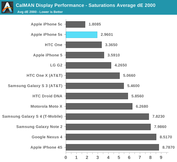CalMAN Display Performance - Saturations Average dE 2000