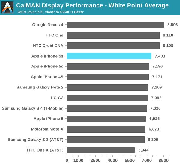CalMAN Display Performance - White Point Average