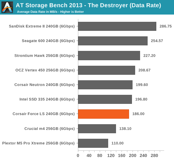 AT Storage Bench 2013—The Destroyer (Data Rate)