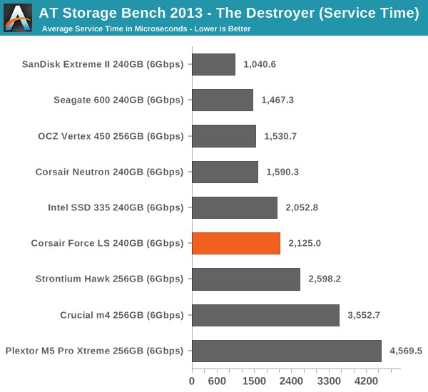 AT Storage Bench 2013—The Destroyer (Service Time)