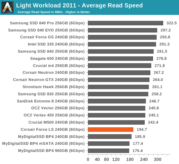 Light Workload 2011—Average Read Speed