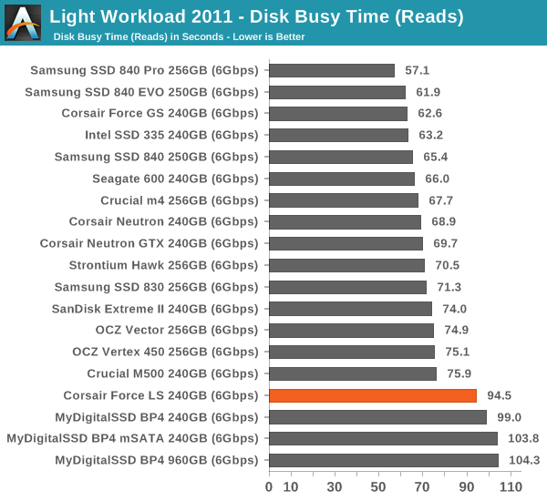 Light Workload 2011—Disk Busy Time (Reads)