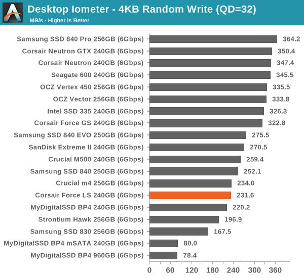 Desktop Iometer—4KB Random Write (QD=32)