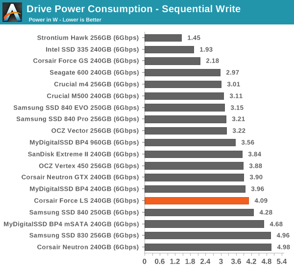 Drive Power Consumption—Sequential Write