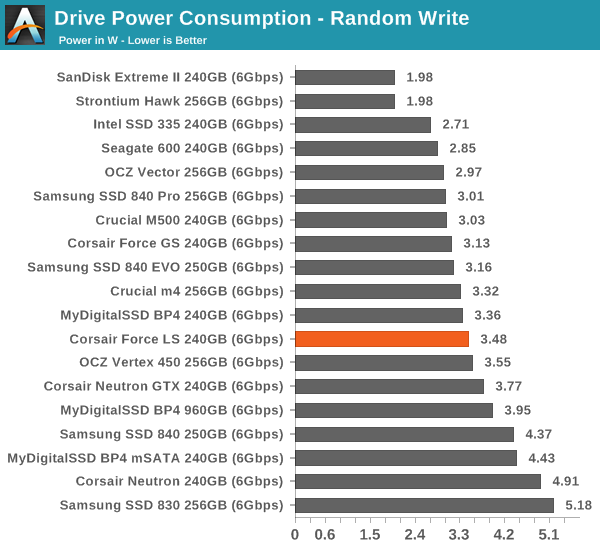 Drive Power Consumption—Random Write