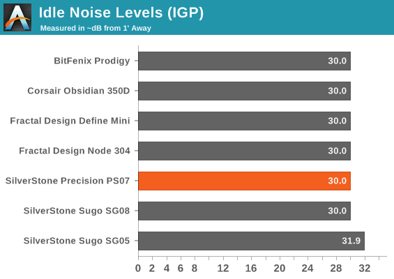Idle Noise Levels (IGP)