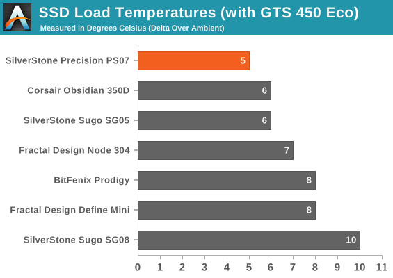 SSD Load Temperatures (with GTS 450 Eco)