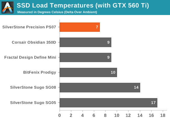 SSD Load Temperatures (with GTX 560 Ti)