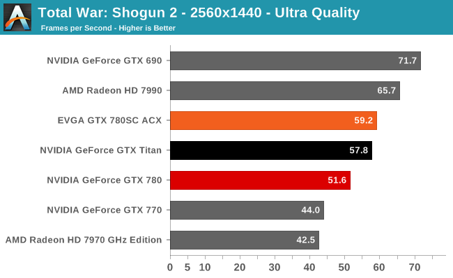 Total War: Shogun 2 - 2560x1440 - Ultra Quality