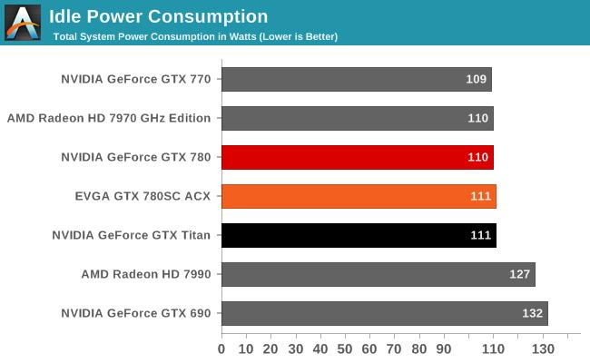 Power, Temperature, & Noise - Capsule Review: EVGA GeForce GTX 780