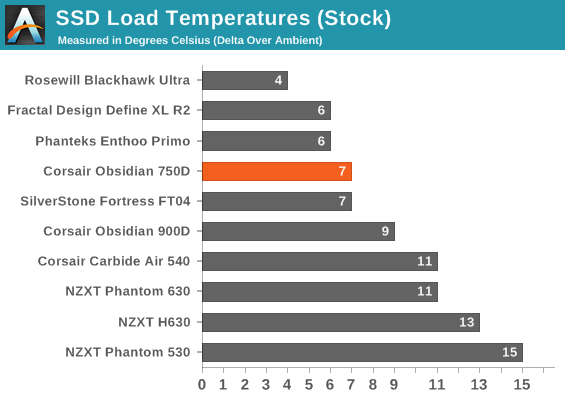 SSD Load Temperatures (Stock)