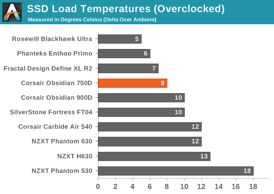 SSD Load Temperatures (Overclocked)
