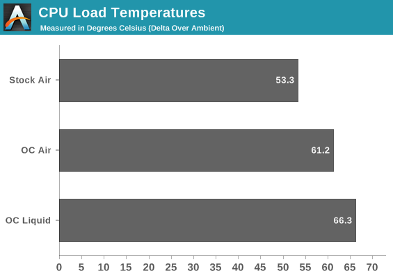 CPU Load Temperatures