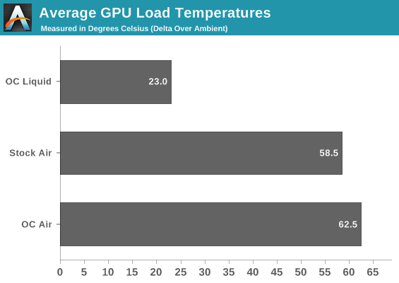 Average GPU Load Temperatures