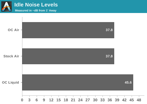 Idle Noise Levels
