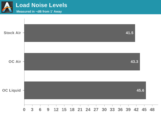 Load Noise Levels