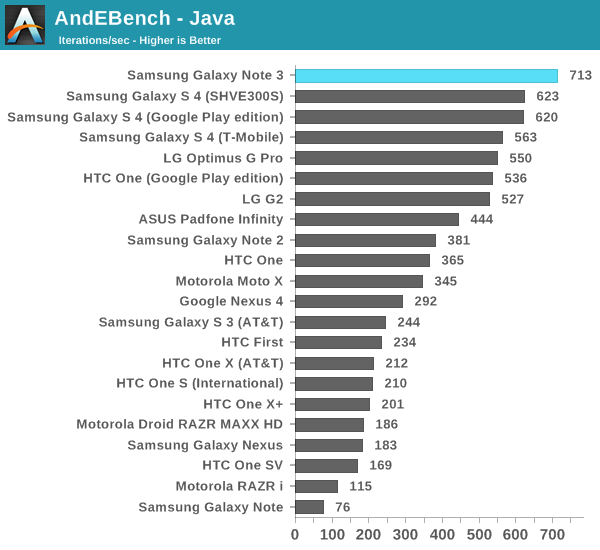 Performance: CPU, GPU, NAND & USB 3 0 - Samsung Galaxy Note 3 Review