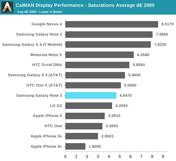 CalMAN Display Performance - Saturations Average dE 2000
